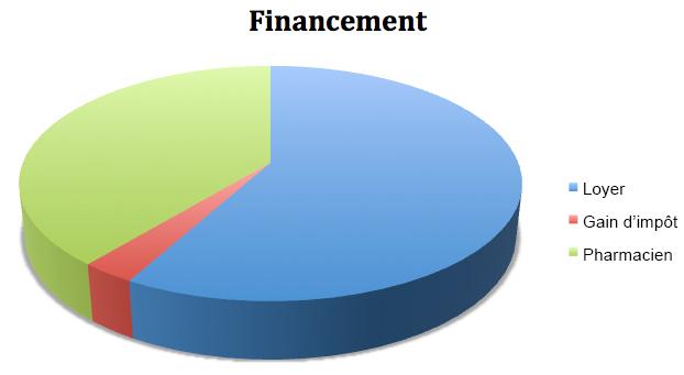 financement-malraux